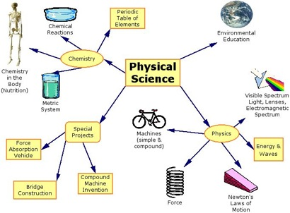 Ms. Clark's Physical Science Blog